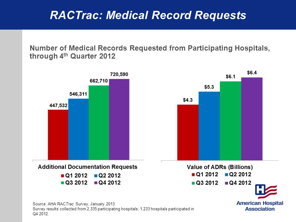 RACTrac: Medical Record Requests Wednesday, February 15 Naval Heritage Center 9:30 AM Source: AHA RACTrac Survey, January 2013. Survey results collect
