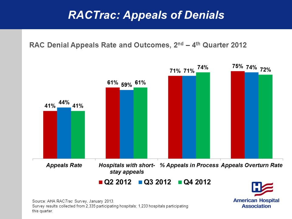 RACTrac: Appeals of Denials Wednesday, February 15 Naval Heritage Center 9:30 AM RAC Denial Appeals Rate and Outcomes, 2 nd – 4 th Quarter 2012 Source: AHA RACTrac Survey, January 2013.