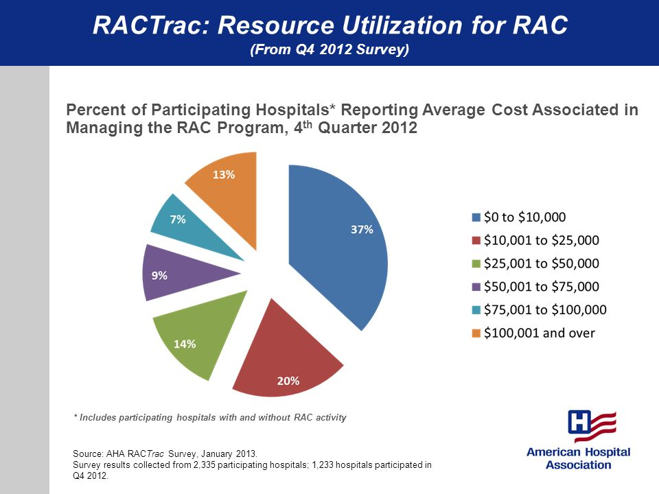 RACTrac: Resource Utilization for RAC (From Q4 2012 Survey) Percent of Participating Hospitals* Reporting Average Cost Associated in Managing the RAC