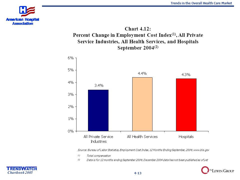 Chartbook 2005 Trends in the Overall Health Care Market 4-13 Chart 4.12: Percent Change in Employment Cost Index (1), All Private Service Industries,