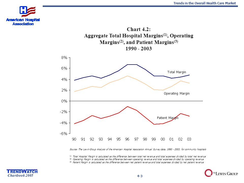 Chartbook 2005 Trends in the Overall Health Care Market 4-3 Total Margin Chart 4.2: Aggregate Total Hospital Margins (1), Operating Margins (2), and Patient Margins (3) Source: The Lewin Group Analysis of the American Hospital Association Annual Survey data, , for community hospitals (1) Total Hospital Margin is calculated as the difference between total net revenue and total expenses divided by total net revenue (2) Operating Margin is calculated as the difference between operating revenue and total expenses divided by operating revenue (3) Patient Margin is calculated as the difference between net patient revenue and total expenses divided by net patient revenue Operating Margin Patient Margin