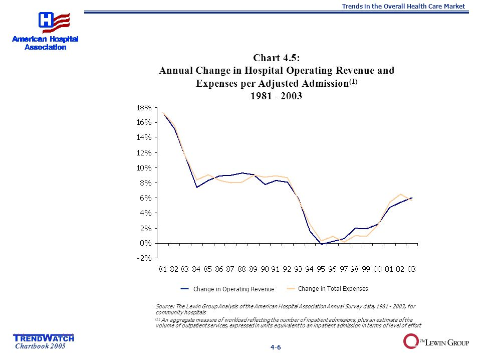 Chartbook 2005 Trends in the Overall Health Care Market 4-6 Chart 4.5: Annual Change in Hospital Operating Revenue and Expenses per Adjusted Admission (1) Source: The Lewin Group Analysis of the American Hospital Association Annual Survey data, , for community hospitals (1) An aggregate measure of workload reflecting the number of inpatient admissions, plus an estimate of the volume of outpatient services, expressed in units equivalent to an inpatient admission in terms of level of effort Change in Operating Revenue Change in Total Expenses