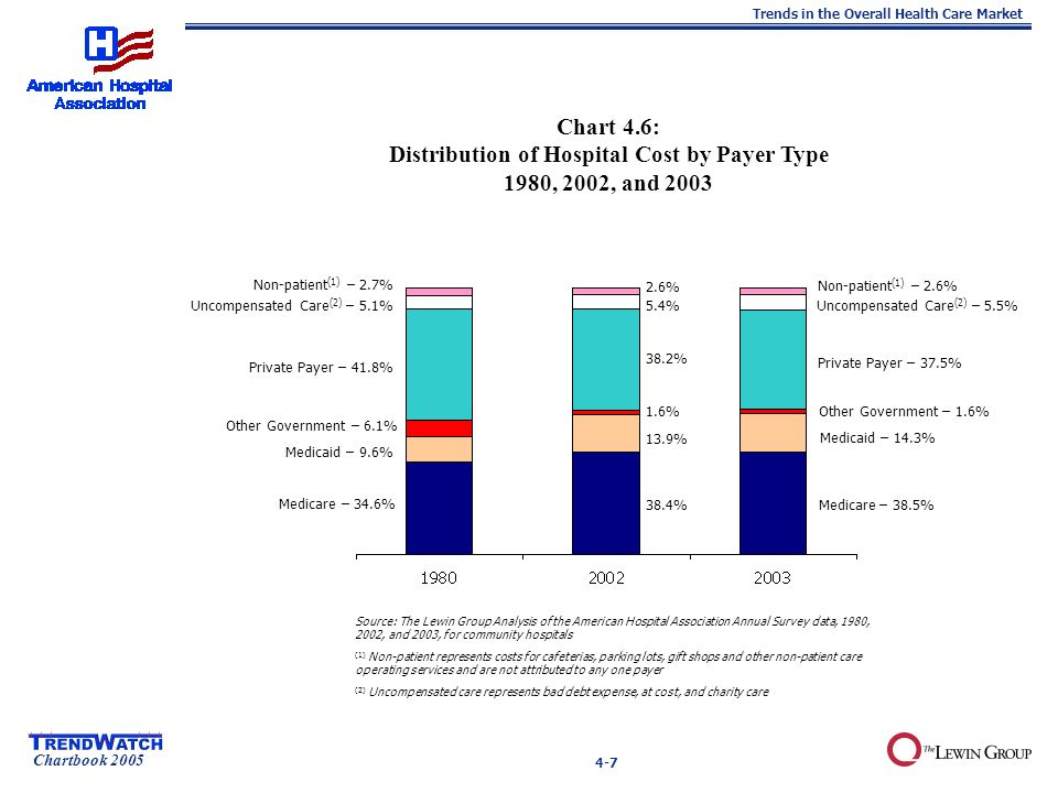 Chartbook 2005 Trends in the Overall Health Care Market Uncompensated Care (2) – 5.5% Other Government – 6.1% Uncompensated Care (2) – 5.1% Private Payer – 41.8% Medicare – 34.6% Medicaid – 9.6% Non-patient (1) – 2.7% Non-patient (1) – 2.6% Private Payer – 37.5% Other Government – 1.6% Medicaid – 14.3% Medicare – 38.5% Chart 4.6: Distribution of Hospital Cost by Payer Type 1980, 2002, and 2003 Source: The Lewin Group Analysis of the American Hospital Association Annual Survey data, 1980, 2002, and 2003, for community hospitals (1) Non-patient represents costs for cafeterias, parking lots, gift shops and other non-patient care operating services and are not attributed to any one payer (2) Uncompensated care represents bad debt expense, at cost, and charity care 38.4% 13.9% 1.6% 38.2% 5.4% 2.6% 4-7