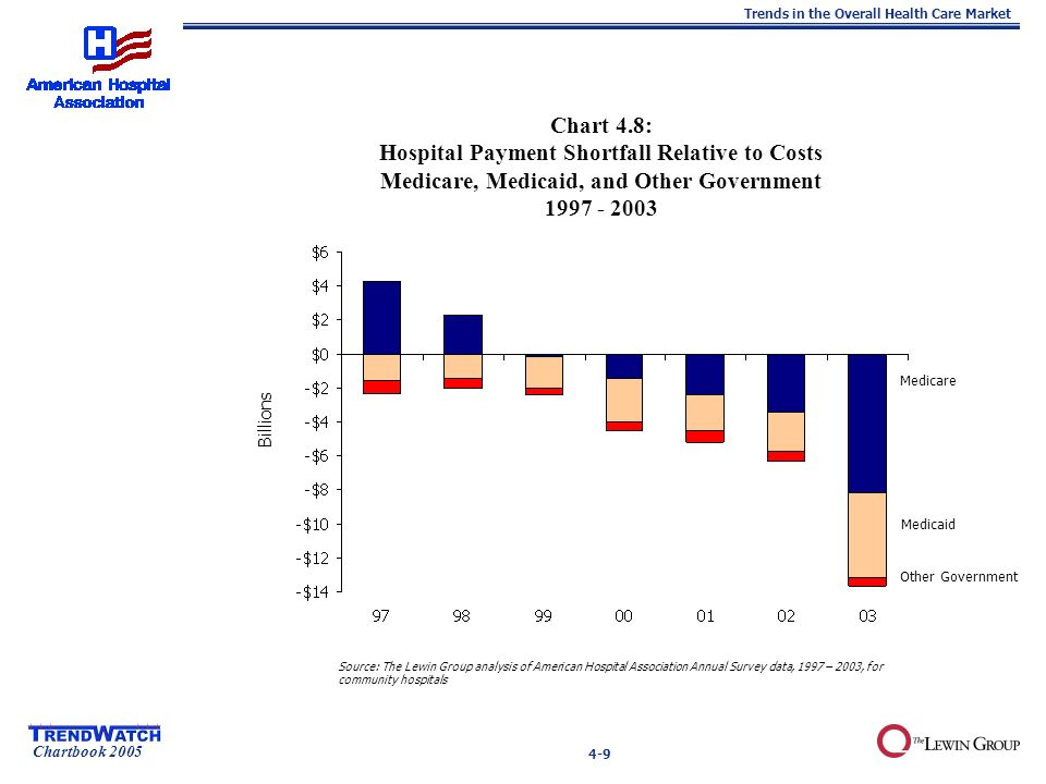 Chartbook 2005 Trends in the Overall Health Care Market 4-9 Chart 4.8: Hospital Payment Shortfall Relative to Costs Medicare, Medicaid, and Other Government Source: The Lewin Group analysis of American Hospital Association Annual Survey data, 1997 – 2003, for community hospitals Other Government Medicaid Medicare Billions