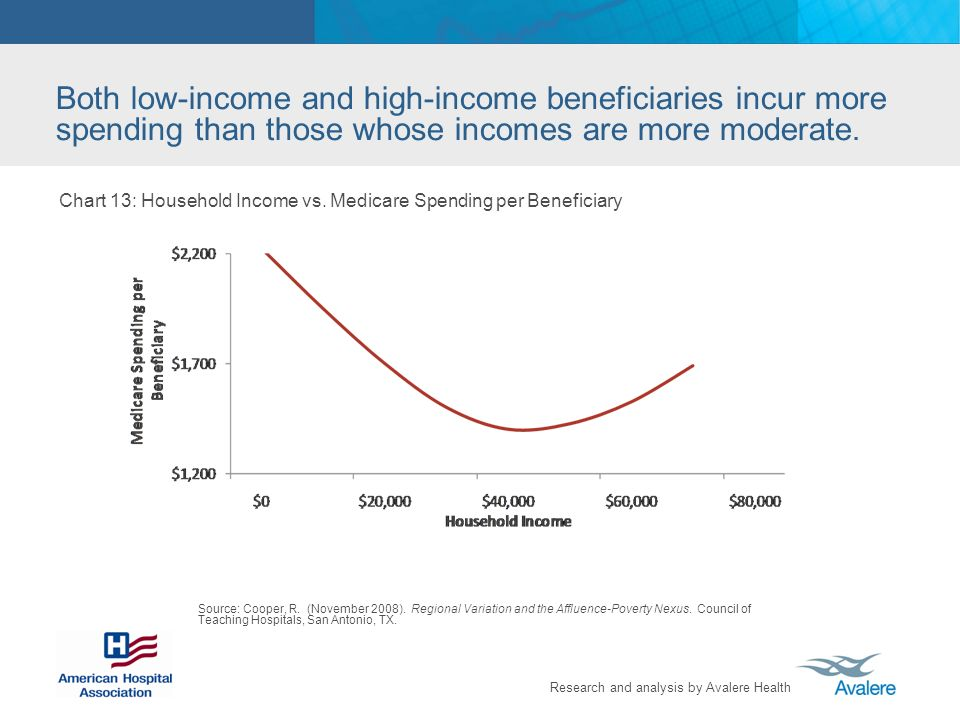 Research and analysis by Avalere Health Chart 13: Household Income vs.