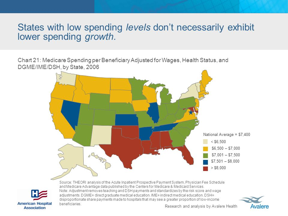 Research and analysis by Avalere Health States with low spending levels dont necessarily exhibit lower spending growth. Source: THEORI analysis of the