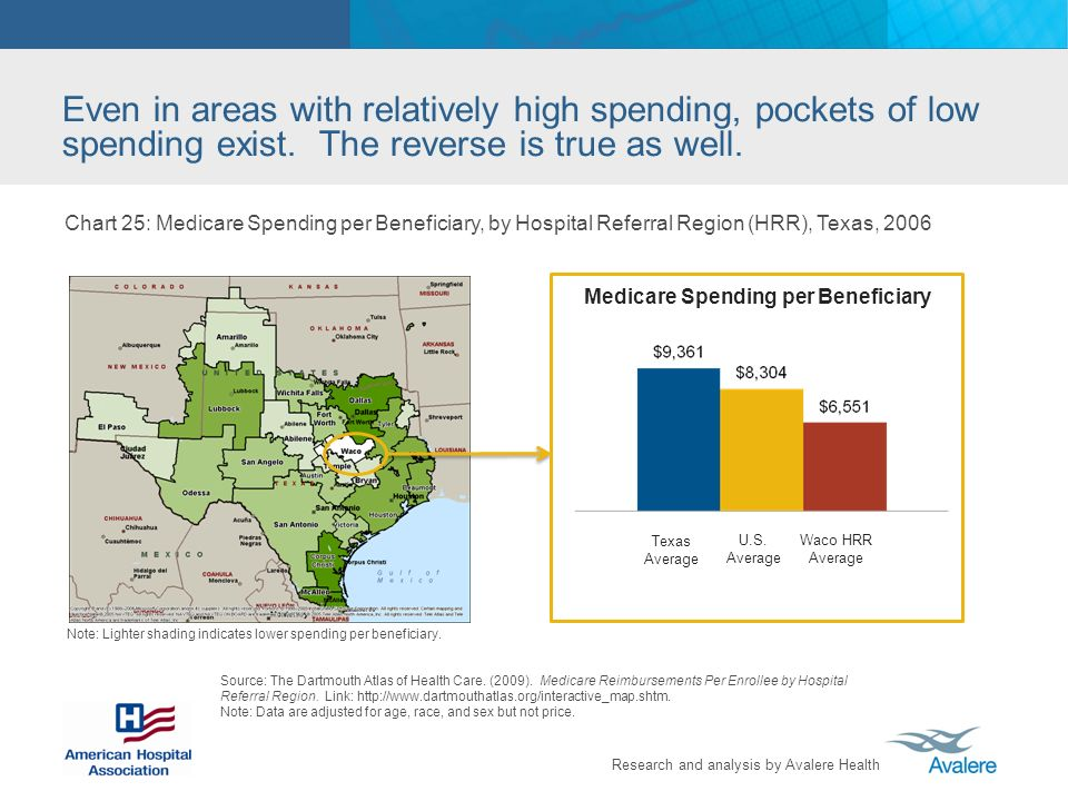 Research and analysis by Avalere Health Even in areas with relatively high spending, pockets of low spending exist. The reverse is true as well. Sourc