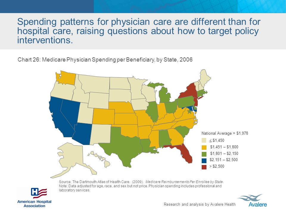 Research and analysis by Avalere Health Spending patterns for physician care are different than for hospital care, raising questions about how to target policy interventions.