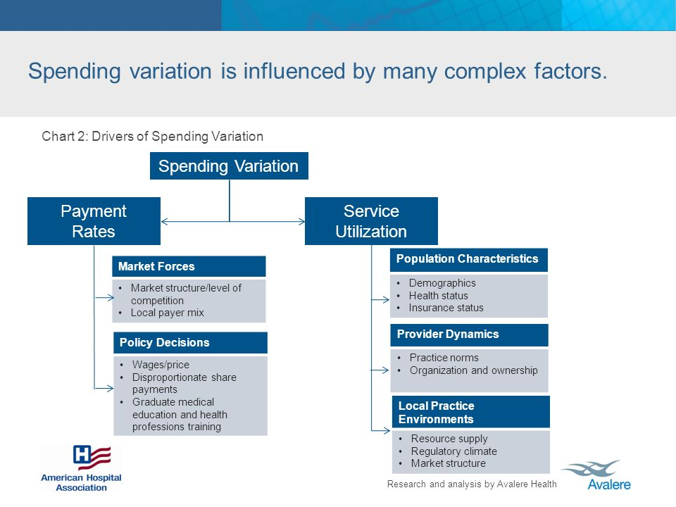 Research and analysis by Avalere Health Spending variation is influenced by many complex factors.
