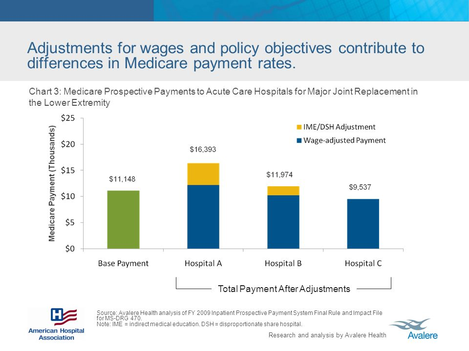 Research and analysis by Avalere Health Chart 3: Medicare Prospective Payments to Acute Care Hospitals for Major Joint Replacement in the Lower Extremity Source: Avalere Health analysis of FY 2009 Inpatient Prospective Payment System Final Rule and Impact File for MS-DRG 470.