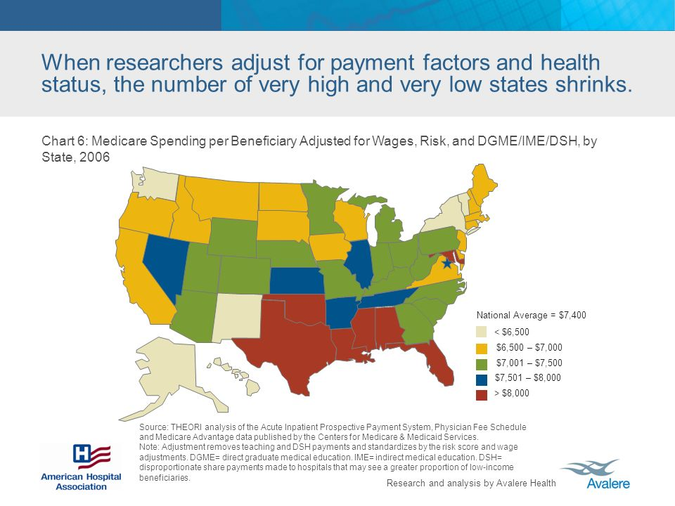 Research and analysis by Avalere Health When researchers adjust for payment factors and health status, the number of very high and very low states shrinks.