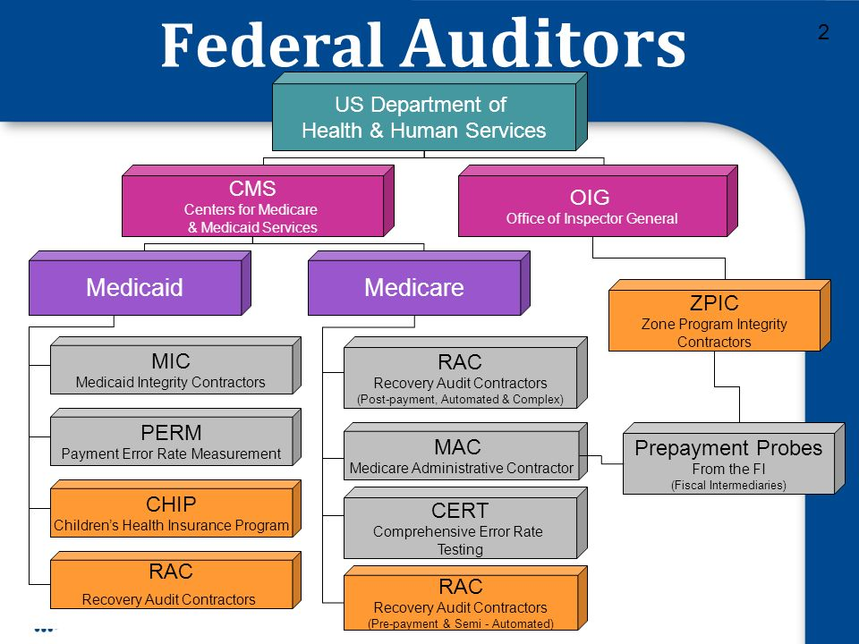Federal Auditors US Department of Health & Human Services CMS Centers for Medicare & Medicaid Services OIG Office of Inspector General MedicaidMedicare MIC Medicaid Integrity Contractors CHIP Childrens Health Insurance Program RAC Recovery Audit Contractors (Post-payment, Automated & Complex) MAC Medicare Administrative Contractor CERT Comprehensive Error Rate Testing ZPIC Zone Program Integrity Contractors Prepayment Probes From the FI (Fiscal Intermediaries) 2 PERM Payment Error Rate Measurement RAC Recovery Audit Contractors RAC Recovery Audit Contractors (Pre-payment & Semi - Automated)