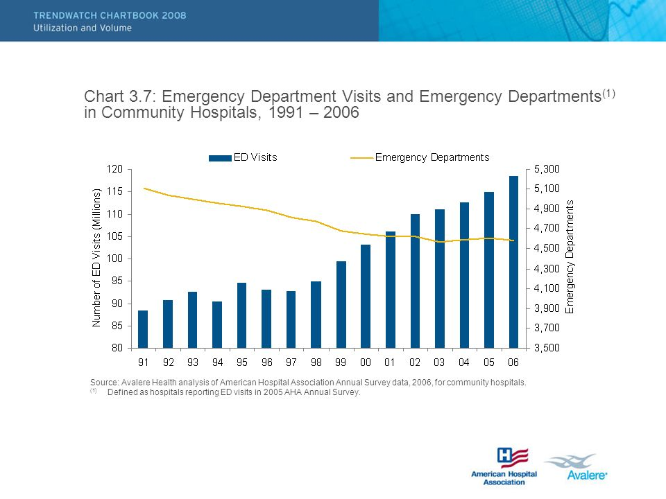 Chart 3.7: Emergency Department Visits and Emergency Departments (1) in Community Hospitals, 1991 – 2006 Source: Avalere Health analysis of American H