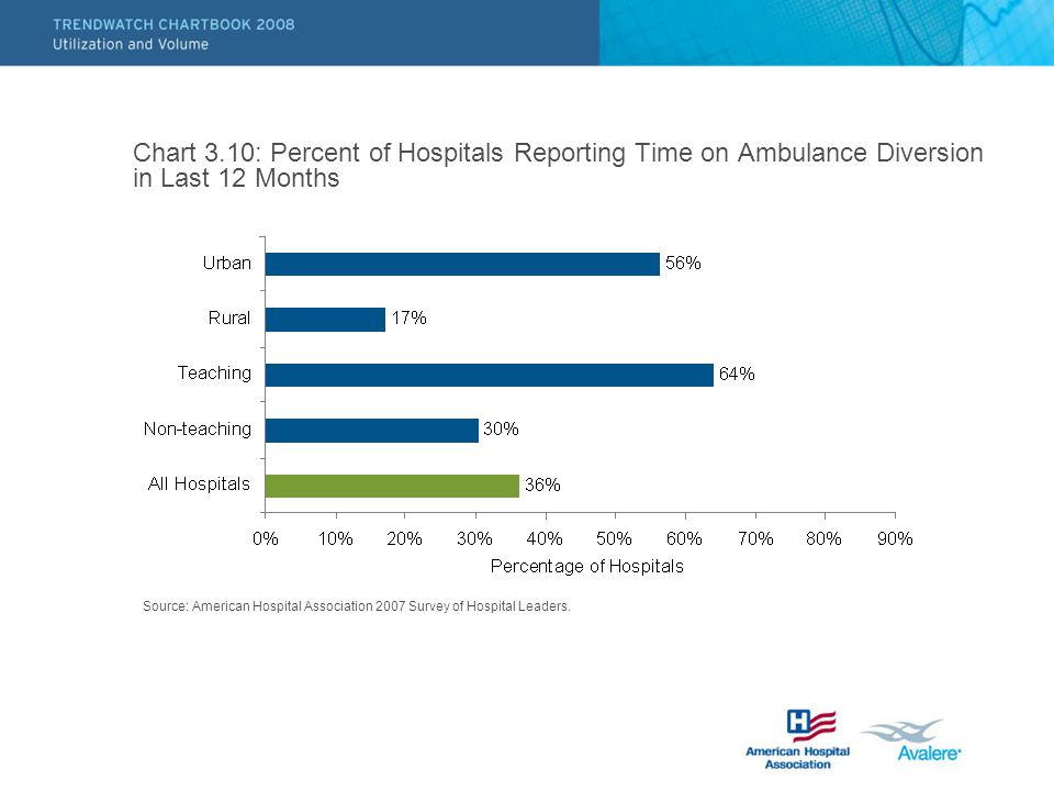 Chart 3.10: Percent of Hospitals Reporting Time on Ambulance Diversion in Last 12 Months Source: American Hospital Association 2007 Survey of Hospital Leaders.