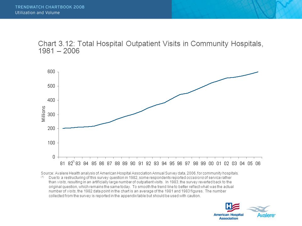 Chart 3.12: Total Hospital Outpatient Visits in Community Hospitals, 1981 – 2006 Source: Avalere Health analysis of American Hospital Association Annual Survey data, 2006, for community hospitals.
