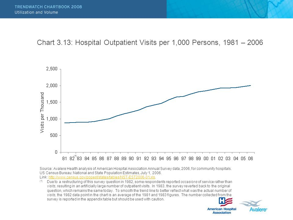 Chart 3.13: Hospital Outpatient Visits per 1,000 Persons, 1981 – 2006 Source: Avalere Health analysis of American Hospital Association Annual Survey data, 2006, for community hospitals.