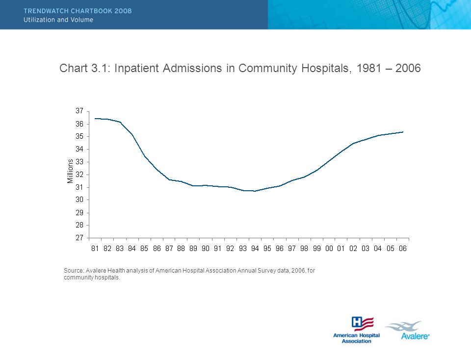 Chart 3.1: Inpatient Admissions in Community Hospitals, 1981 – 2006 Source: Avalere Health analysis of American Hospital Association Annual Survey data, 2006, for community hospitals.