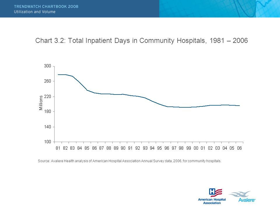 Chart 3.2: Total Inpatient Days in Community Hospitals, 1981 – 2006 Source: Avalere Health analysis of American Hospital Association Annual Survey dat