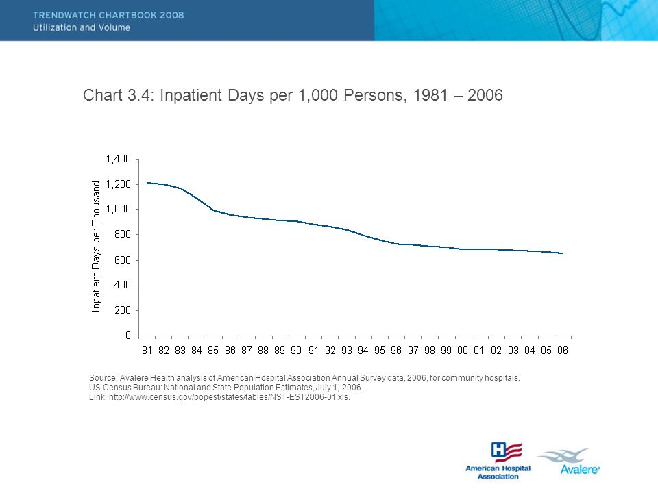 Chart 3.4: Inpatient Days per 1,000 Persons, 1981 – 2006 Source: Avalere Health analysis of American Hospital Association Annual Survey data, 2006, for community hospitals.
