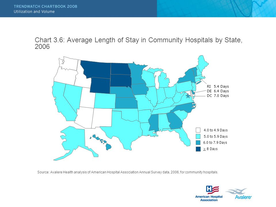 Chart 3.6: Average Length of Stay in Community Hospitals by State, 2006 Source: Avalere Health analysis of American Hospital Association Annual Survey data, 2006, for community hospitals.