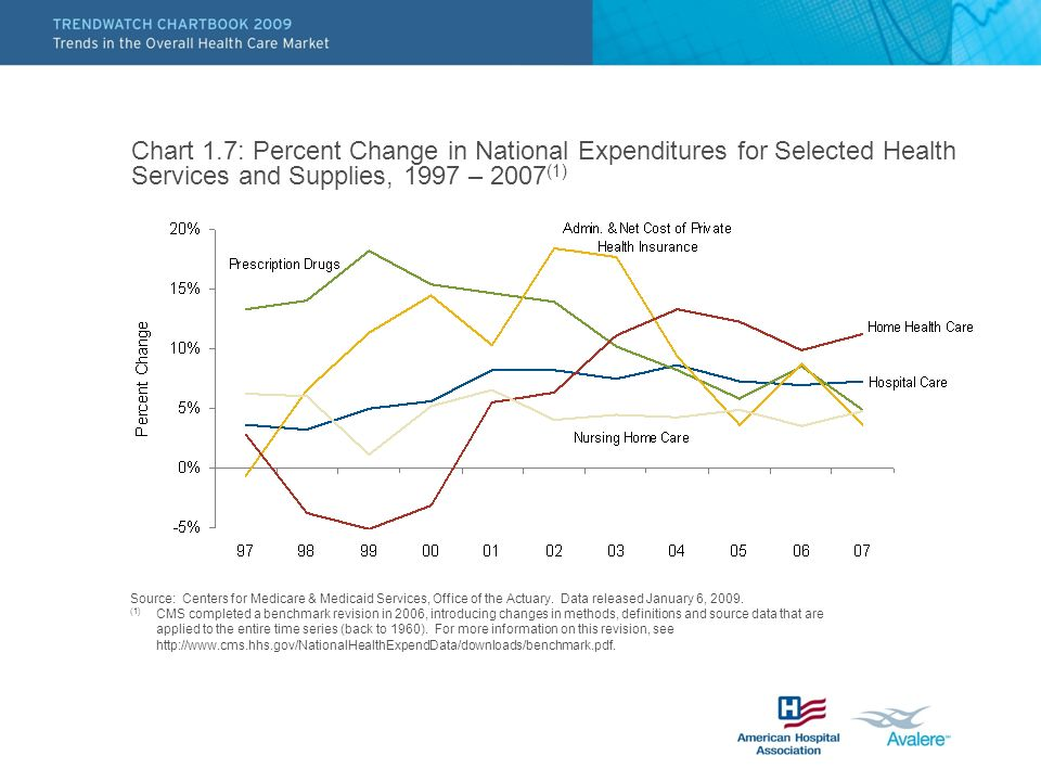 Chart 1.7: Percent Change in National Expenditures for Selected Health Services and Supplies, 1997 – 2007 (1) Source: Centers for Medicare & Medicaid