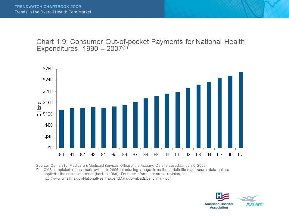 Chart 1.9: Consumer Out-of-pocket Payments for National Health Expenditures, 1990 – 2007 (1) Source: Centers for Medicare & Medicaid Services, Office