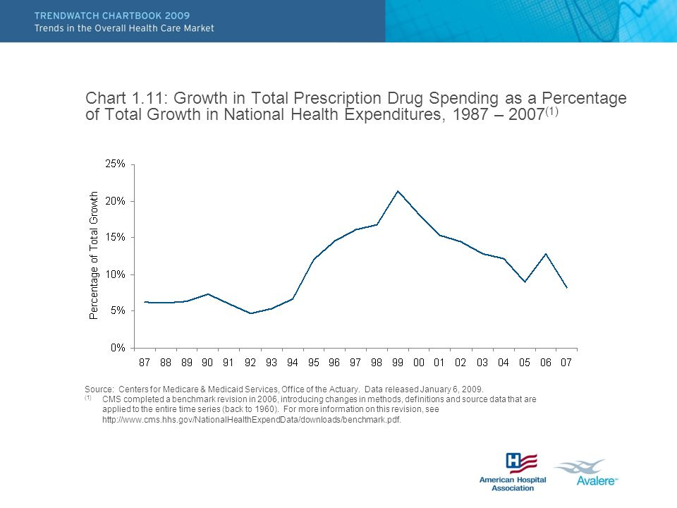Chart 1.11: Growth in Total Prescription Drug Spending as a Percentage of Total Growth in National Health Expenditures, 1987 – 2007 (1) Source: Centers for Medicare & Medicaid Services, Office of the Actuary.