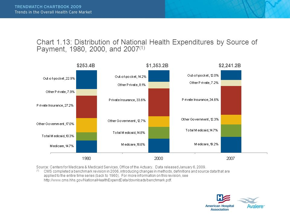 Chart 1.13: Distribution of National Health Expenditures by Source of Payment, 1980, 2000, and 2007 (1) Source: Centers for Medicare & Medicaid Servic