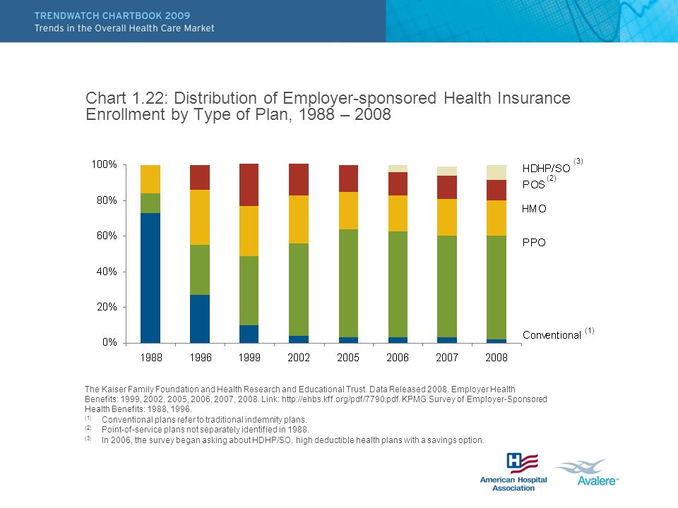 Chart 1.22: Distribution of Employer-sponsored Health Insurance Enrollment by Type of Plan, 1988 – 2008 The Kaiser Family Foundation and Health Resear