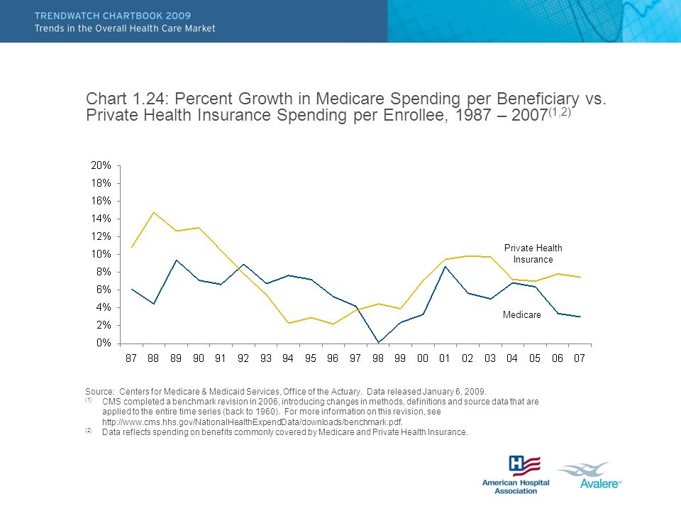 Chart 1.24: Percent Growth in Medicare Spending per Beneficiary vs. Private Health Insurance Spending per Enrollee, 1987 – 2007 (1,2) Source: Centers