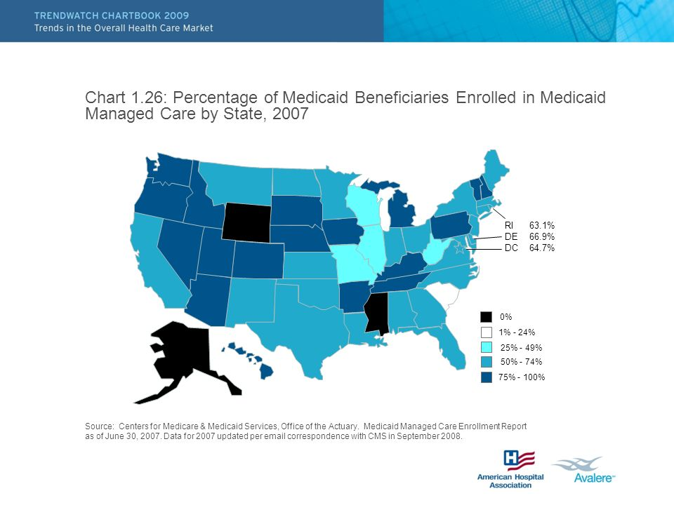 Chart 1.26: Percentage of Medicaid Beneficiaries Enrolled in Medicaid Managed Care by State, 2007 25% - 49% 50% - 74% 75% - 100% 1% - 24% 0% RI 63.1%
