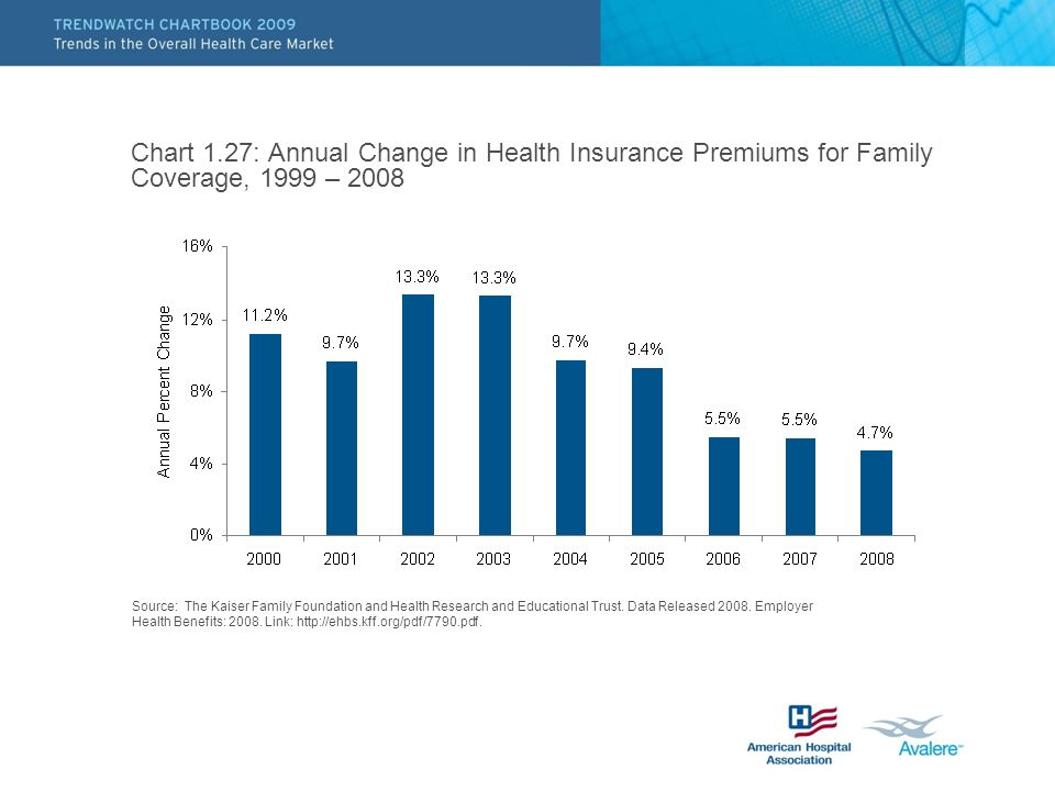 Chart 1.27: Annual Change in Health Insurance Premiums for Family Coverage, 1999 – 2008 Source: The Kaiser Family Foundation and Health Research and E
