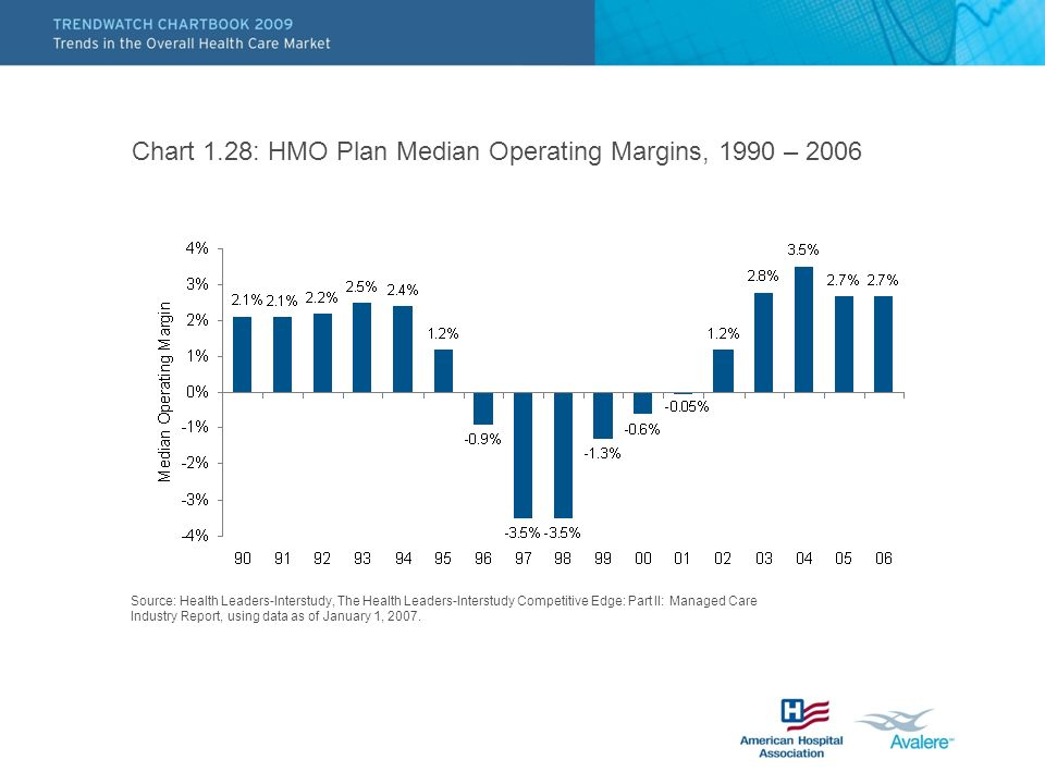 Chart 1.28: HMO Plan Median Operating Margins, 1990 – 2006 Source: Health Leaders-Interstudy, The Health Leaders-Interstudy Competitive Edge: Part II: