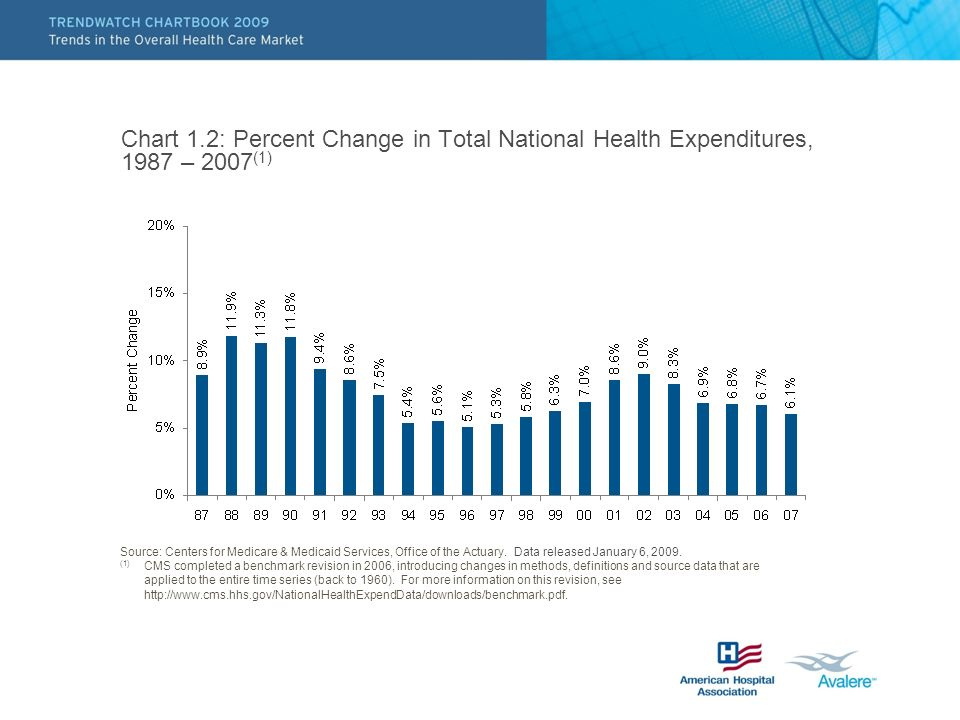 Chart 1.2: Percent Change in Total National Health Expenditures, 1987 – 2007 (1) Source: Centers for Medicare & Medicaid Services, Office of the Actuary.