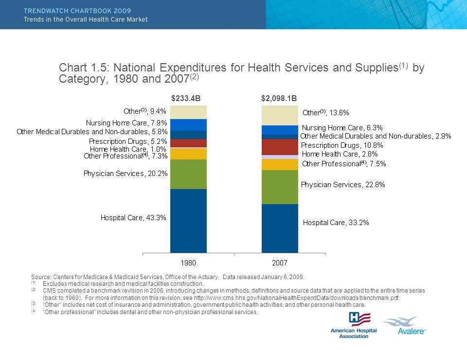 Chart 1.5: National Expenditures for Health Services and Supplies (1) by Category, 1980 and 2007 (2) Source: Centers for Medicare & Medicaid Services, Office of the Actuary.