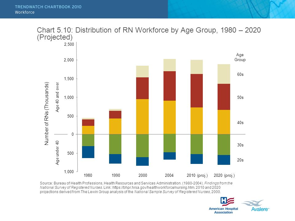 Chart 5.10: Distribution of RN Workforce by Age Group, 1980 – 2020 (Projected) 0 Number of RNs (Thousands) Age under 40 Age 40 and over Age Group 20s