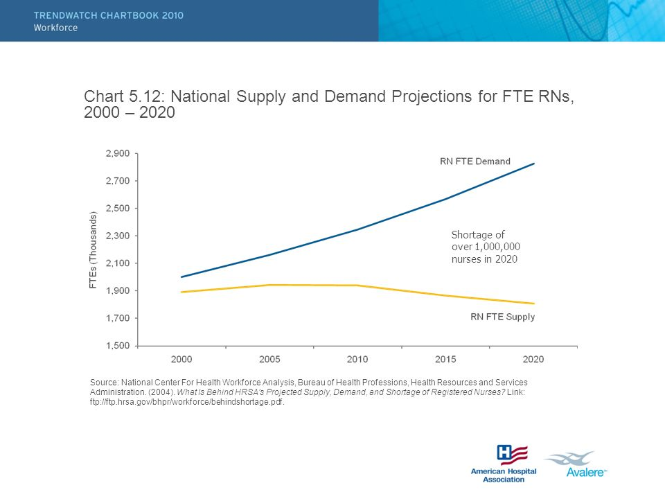 Chart 5.12: National Supply and Demand Projections for FTE RNs, 2000 – 2020 Source: National Center For Health Workforce Analysis, Bureau of Health Pr