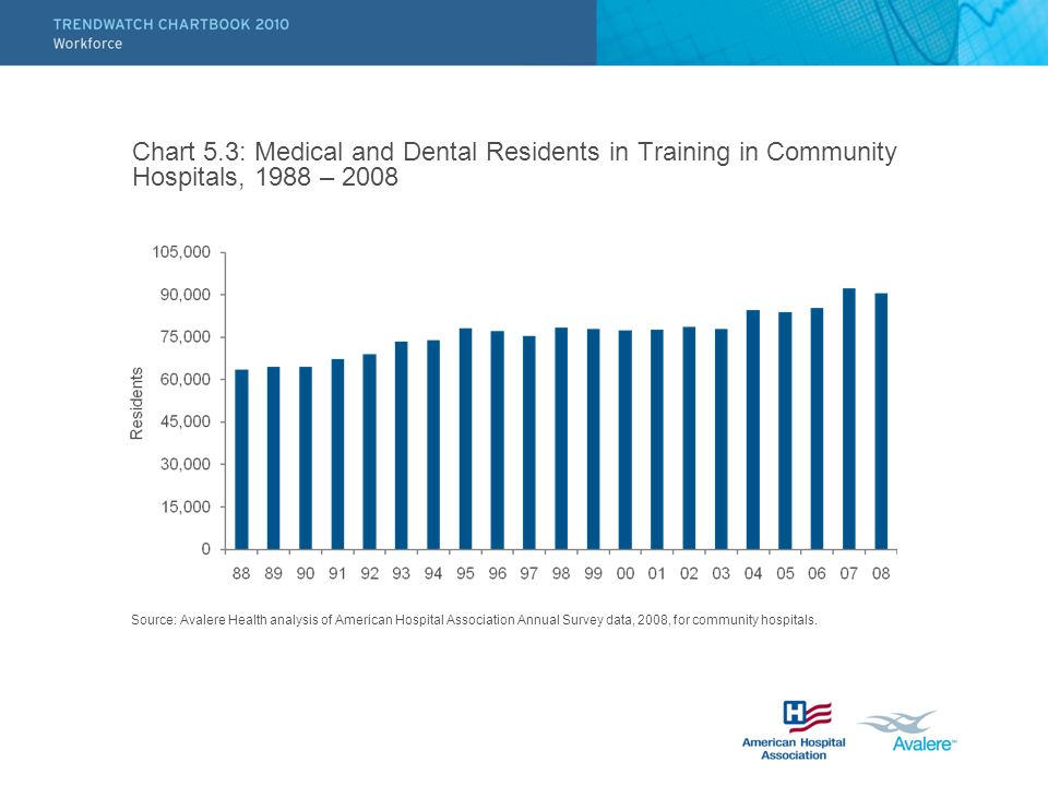 Chart 5.3: Medical and Dental Residents in Training in Community Hospitals, 1988 – 2008 Source: Avalere Health analysis of American Hospital Associati