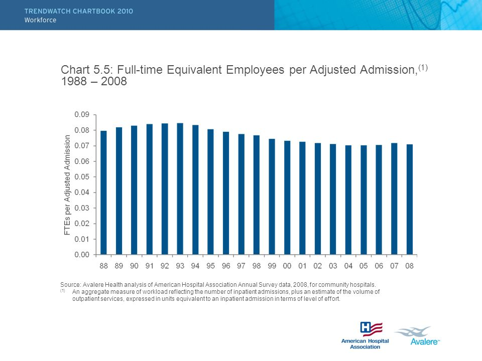 Chart 5.5: Full-time Equivalent Employees per Adjusted Admission, (1) 1988 – 2008 Source: Avalere Health analysis of American Hospital Association Ann