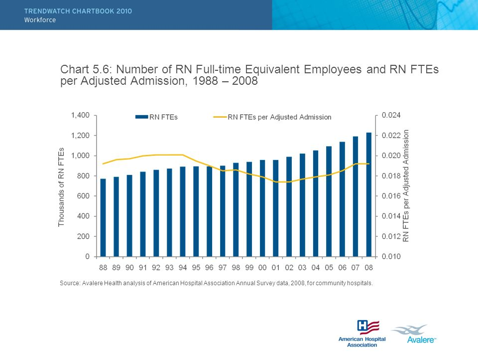 Chart 5.6: Number of RN Full-time Equivalent Employees and RN FTEs per Adjusted Admission, 1988 – 2008 Source: Avalere Health analysis of American Hos