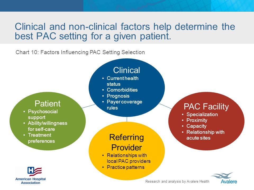 Research and analysis by Avalere Health Clinical and non-clinical factors help determine the best PAC setting for a given patient.