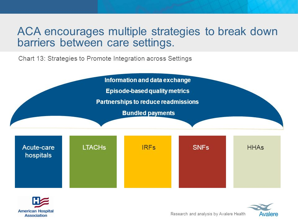 Research and analysis by Avalere Health ACA encourages multiple strategies to break down barriers between care settings.