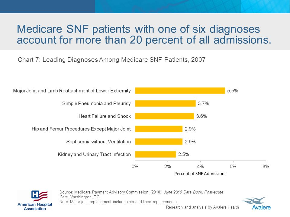 Research and analysis by Avalere Health Medicare SNF patients with one of six diagnoses account for more than 20 percent of all admissions.