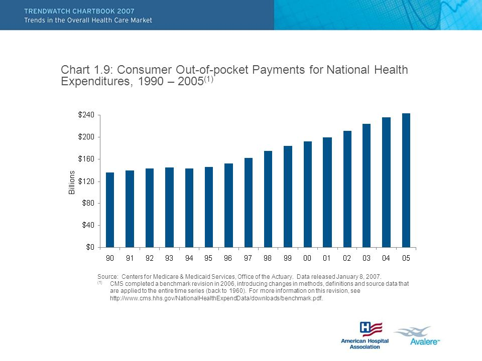 Chart 1.9: Consumer Out-of-pocket Payments for National Health Expenditures, 1990 – 2005 (1) Source: Centers for Medicare & Medicaid Services, Office of the Actuary.
