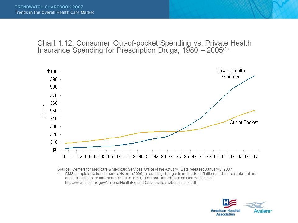 Chart 1.12: Consumer Out-of-pocket Spending vs.