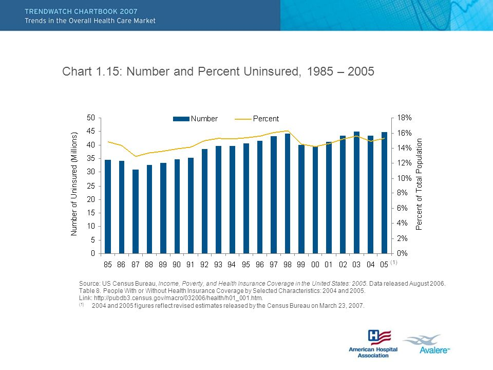 Chart 1.15: Number and Percent Uninsured, 1985 – 2005 Source: US Census Bureau, Income, Poverty, and Health Insurance Coverage in the United States: 2005.