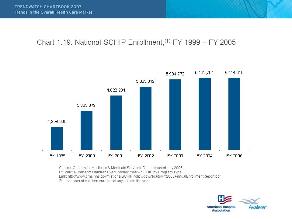Chart 1.19: National SCHIP Enrollment, (1) FY 1999 – FY 2005 Source: Centers for Medicare & Medicaid Services.