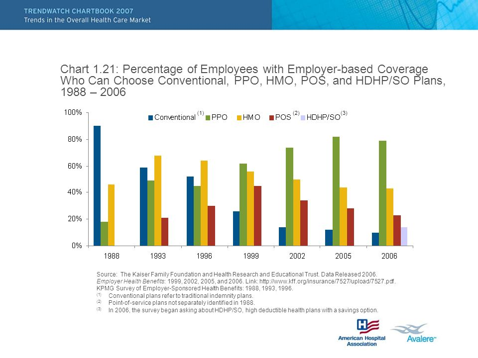 Chart 1.21: Percentage of Employees with Employer-based Coverage Who Can Choose Conventional, PPO, HMO, POS, and HDHP/SO Plans, 1988 – 2006 (2) Source: The Kaiser Family Foundation and Health Research and Educational Trust.