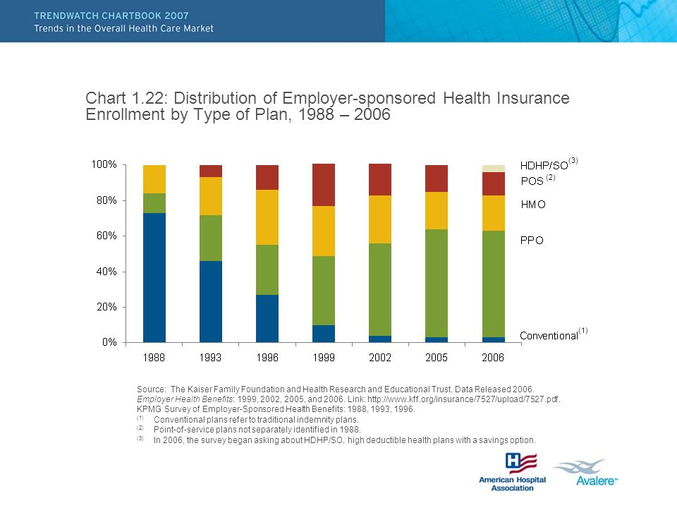 Chart 1.22: Distribution of Employer-sponsored Health Insurance Enrollment by Type of Plan, 1988 – 2006 Source: The Kaiser Family Foundation and Health Research and Educational Trust.