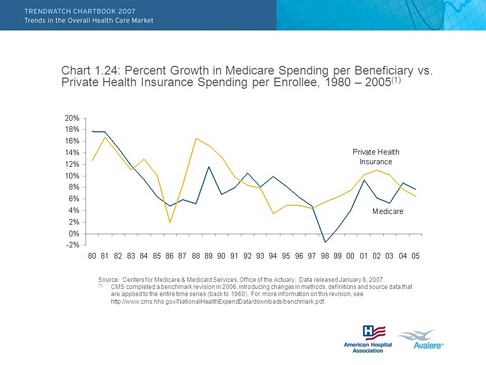 Chart 1.24: Percent Growth in Medicare Spending per Beneficiary vs.